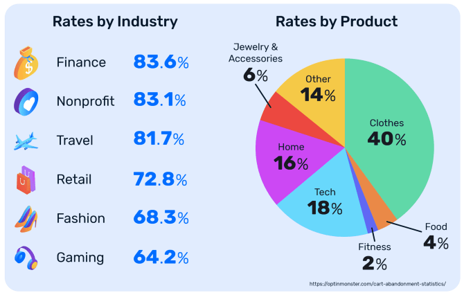 abandonment-rate-by-product-and-industry