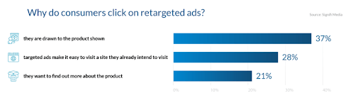 why-do-customers-click-on-retargeted-ads