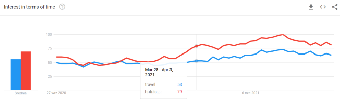 google-trends-hotels-and-travel-2021