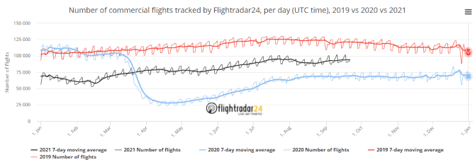 flight-radar-flight-stats-2019vs2020vs2021