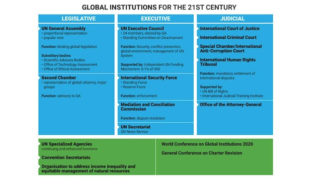 This graphic, created by the proposal's authors, gives an overview of the system of global governance that Arthur Dahl, Maja Groff, and Augusto Lopez-Claros put forth.
