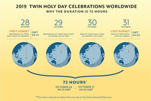 This graphic explains why the Twin Holy Day celebrations start in Kiribati and end in Hawaii.