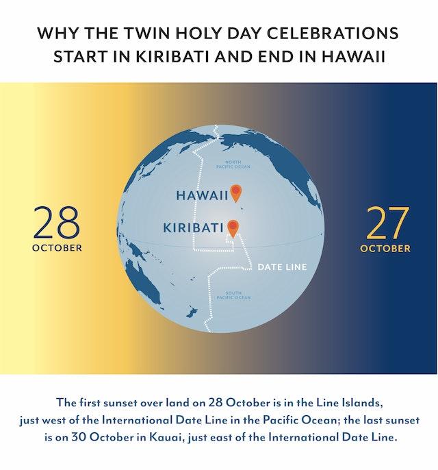 Ce graphique explique pourquoi les célébrations du jour saint sacré débutent à Kiribati et se terminent à Hawaii.