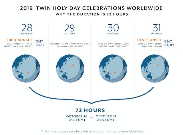 Ce graphique explique pourquoi les célébrations du bicentenaire mondiales durent 72 heures.