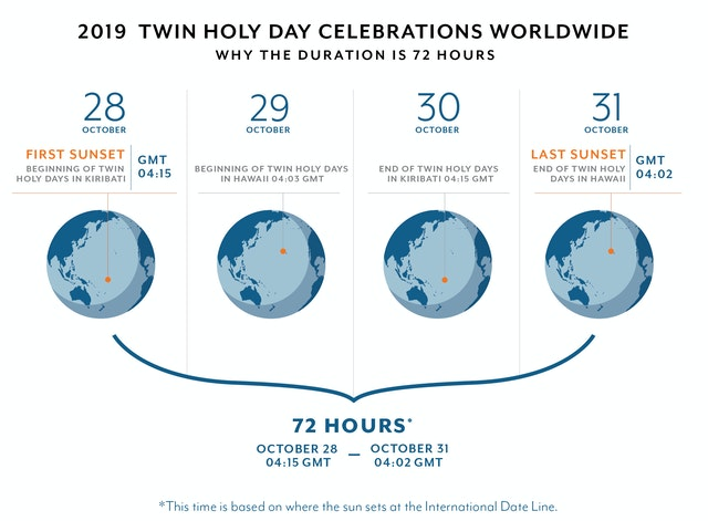 This graphic explains why the bicentenary celebrations worldwide last 72 hours.