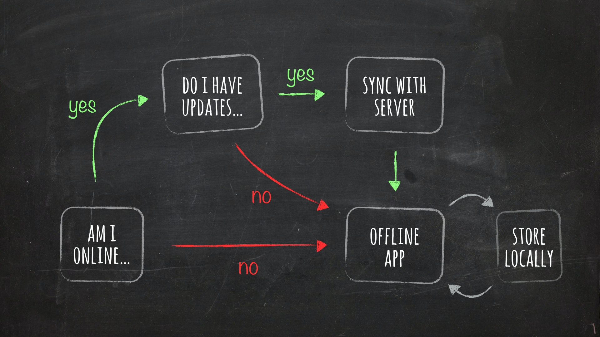 Why offline-first matters, and what developers should know about it