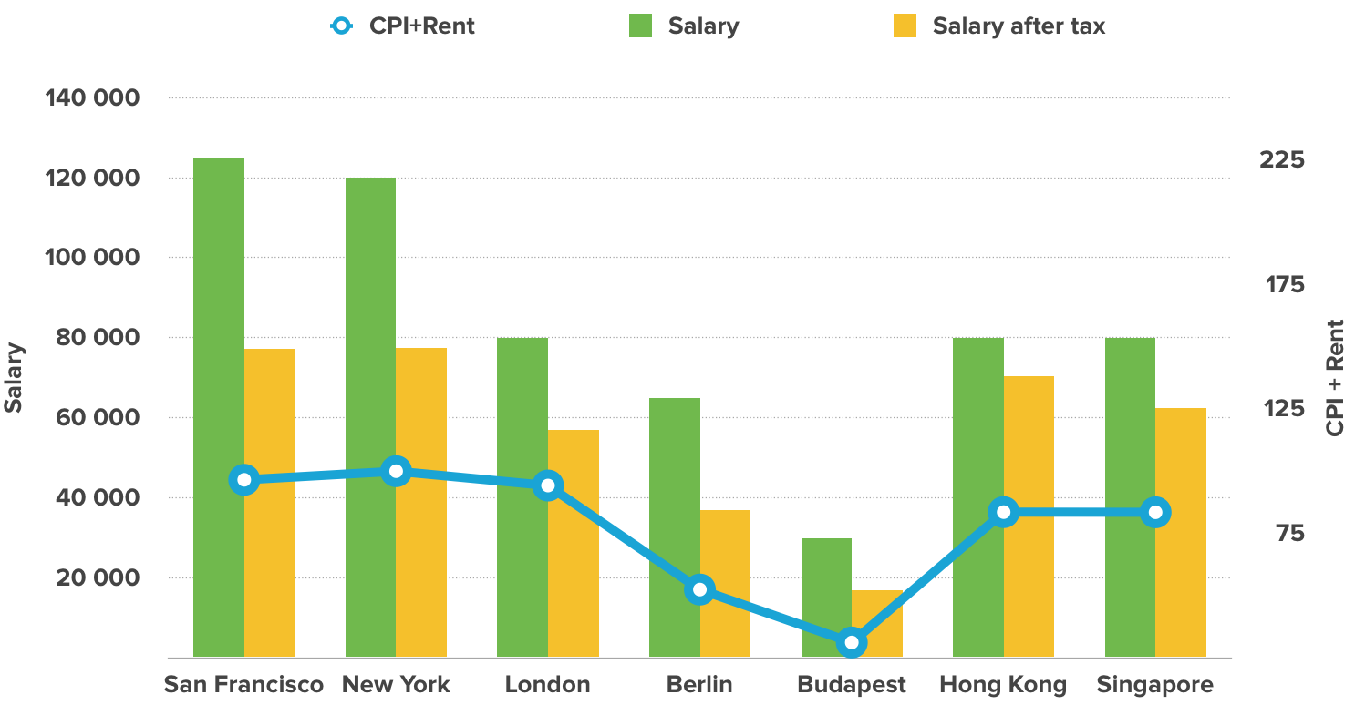 Bar graph showing salaries described in this article, alongside taxes
