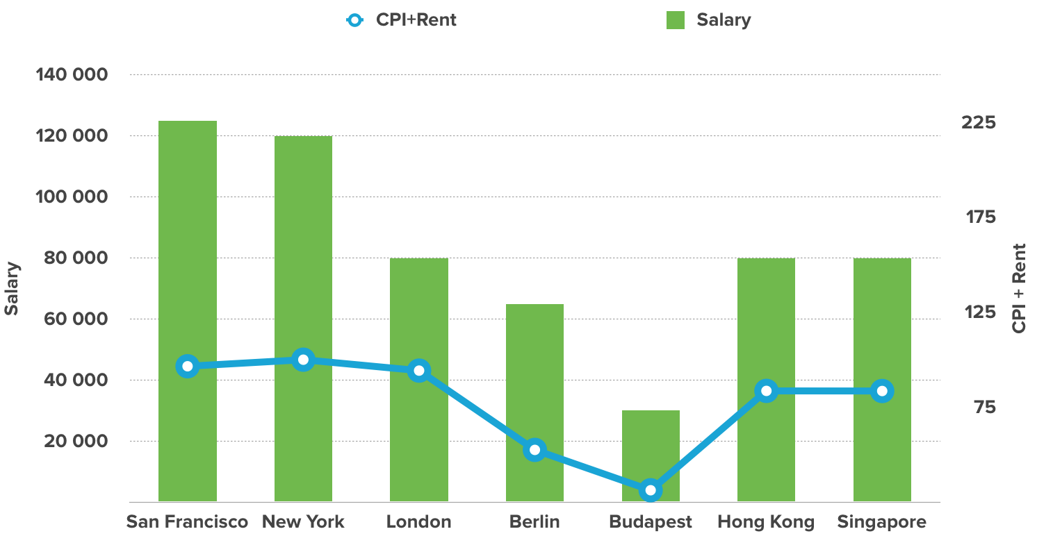 How Do Ux Designer Salaries Vary Around The World Hanno