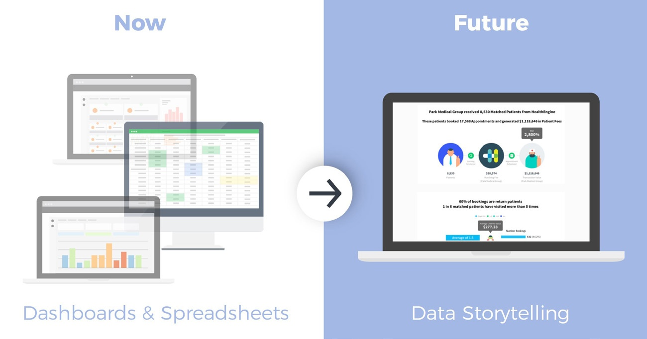 dashboard to data storytelling