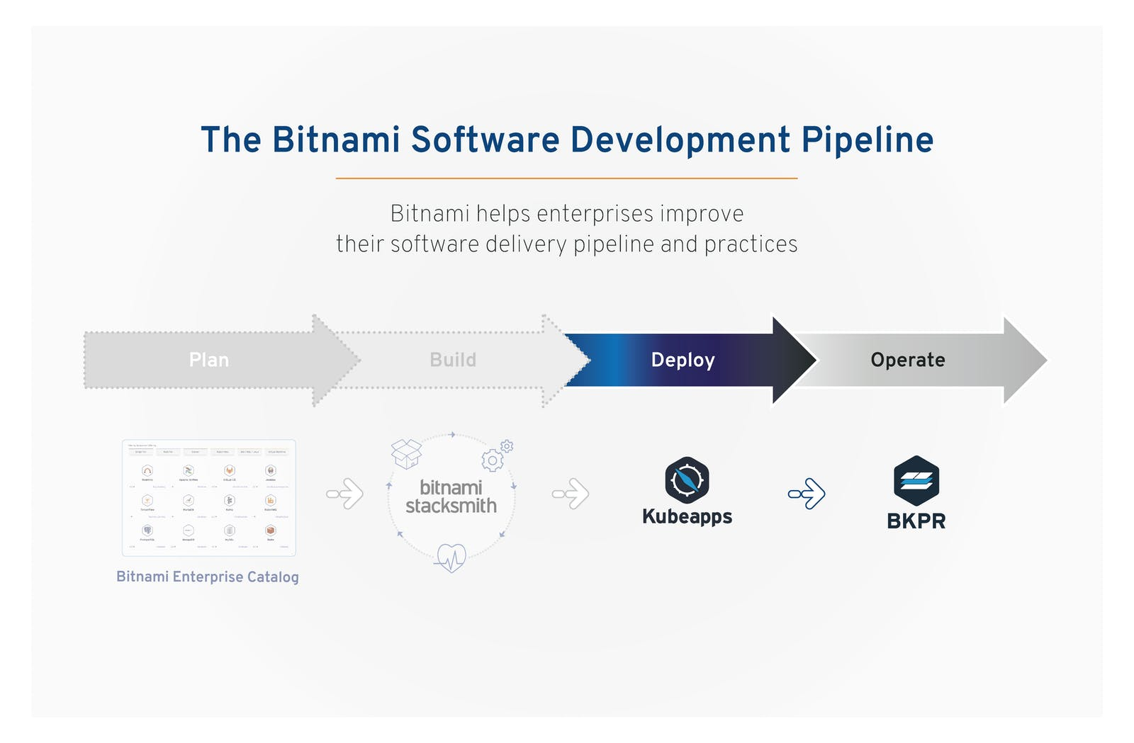 General overview of the Bitnami Software Development Pipeline - Kubernetes Projects