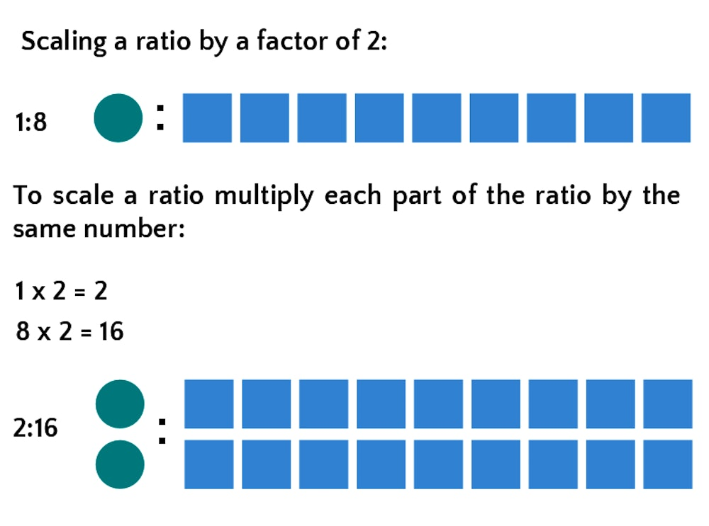 How to Solve Questions About Ratios