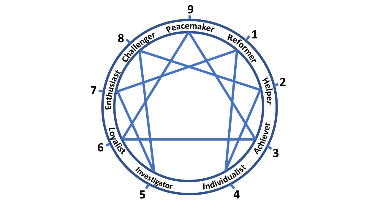 Enneagram Personality Test: All You Need to Know