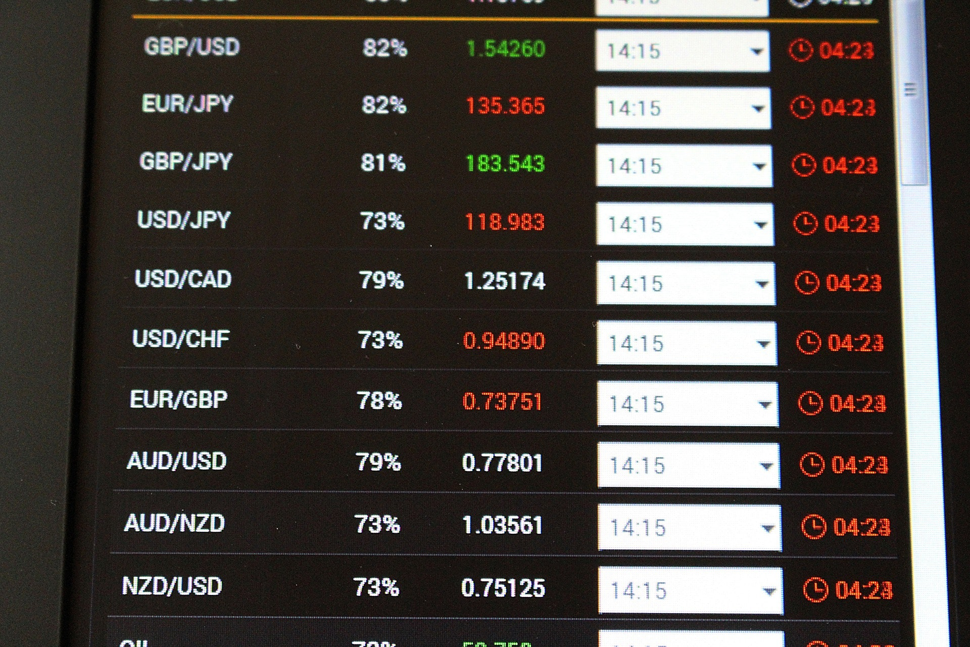 The Top 10 Forex Currency Pairs