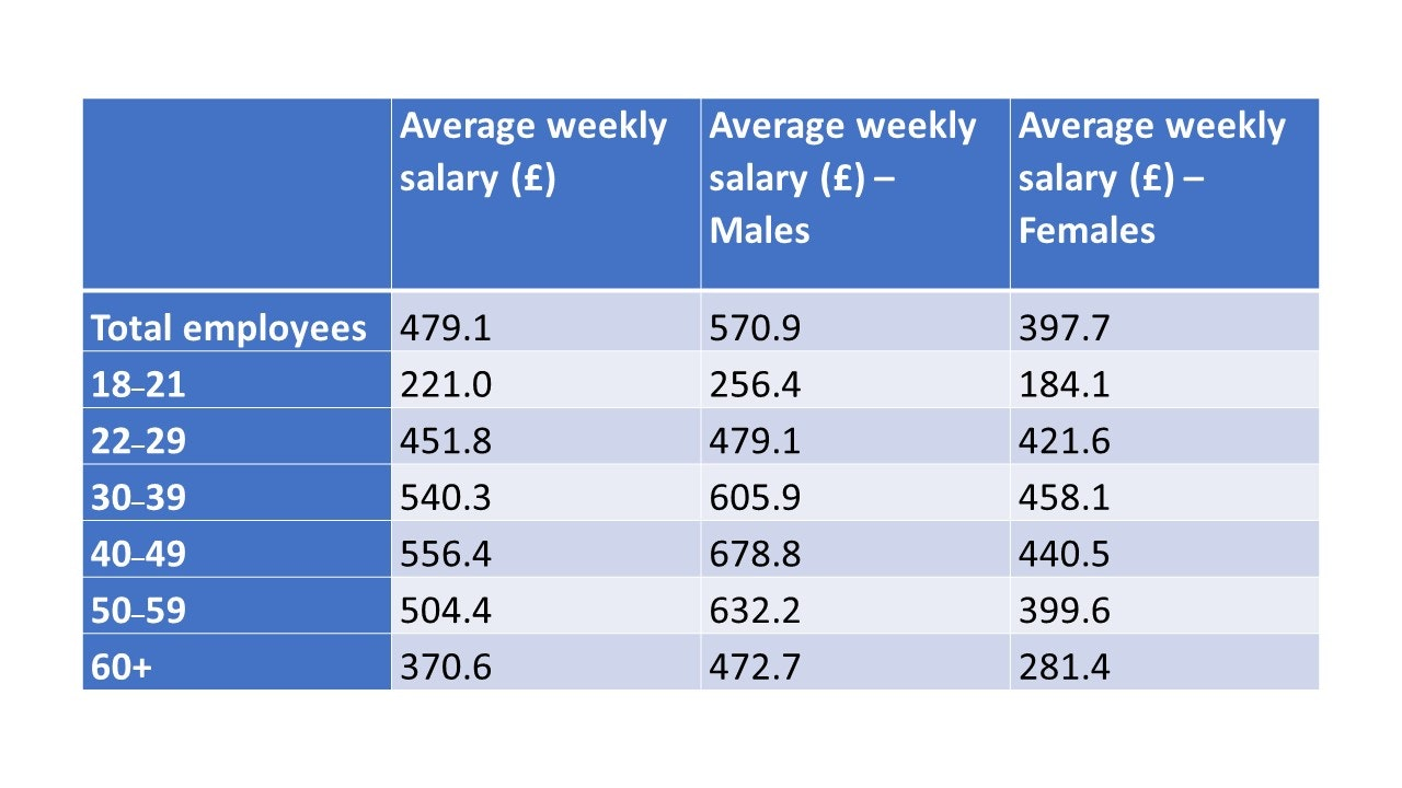 How to Find Average Salary Information for UK Workers