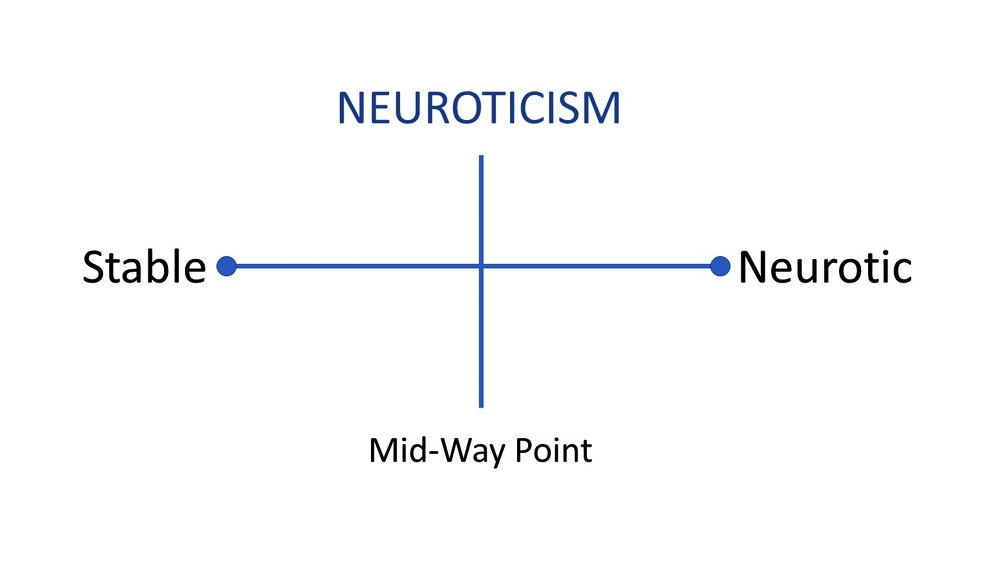 The NEO Personality Inventory Test