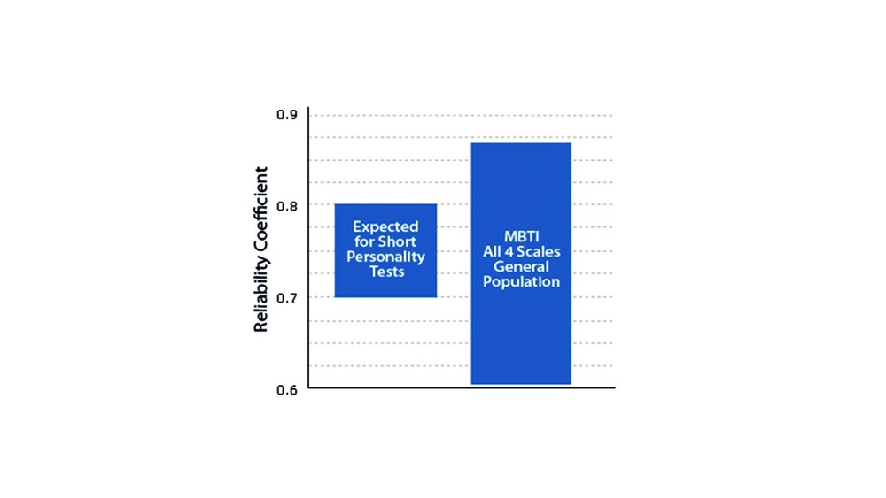 The Myers-Briggs Assessment Test