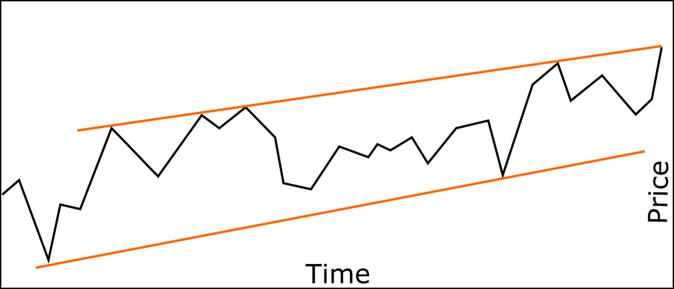 Trend Trading vs Reversal Trading