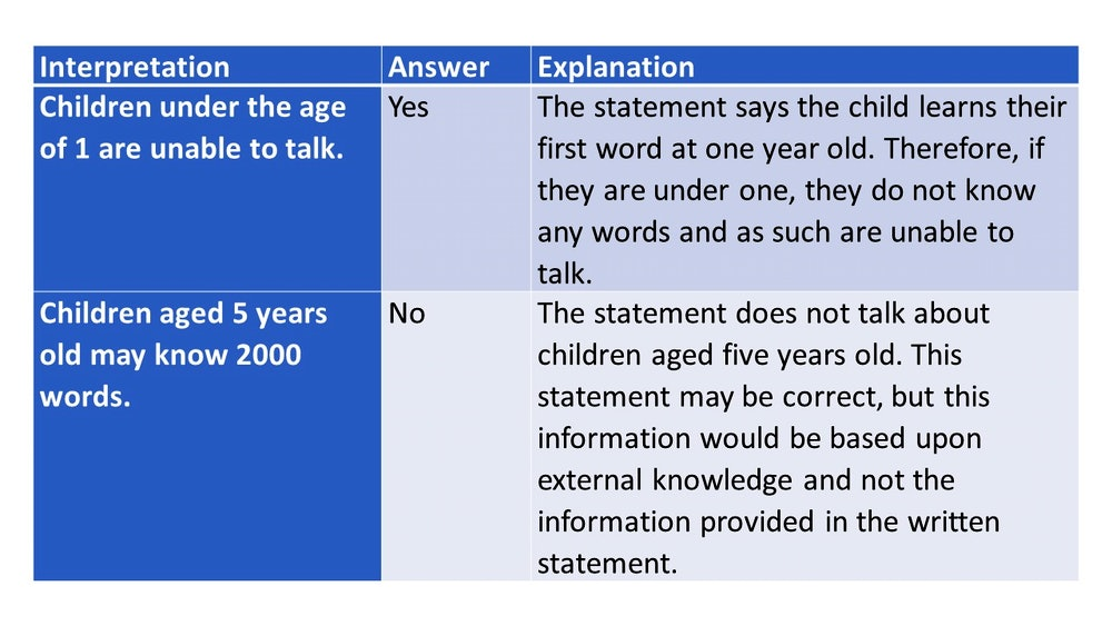 Watson Glaser Critical Thinking Test