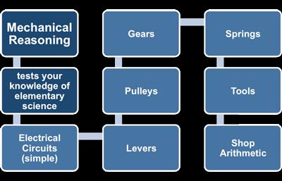 Mechanical Reasoning Tests