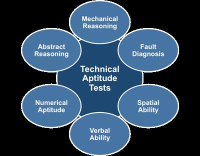 Technical Aptitude Tests