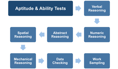 Can I Prepare for Aptitude Tests?