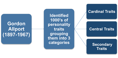 The History of Personality Testing