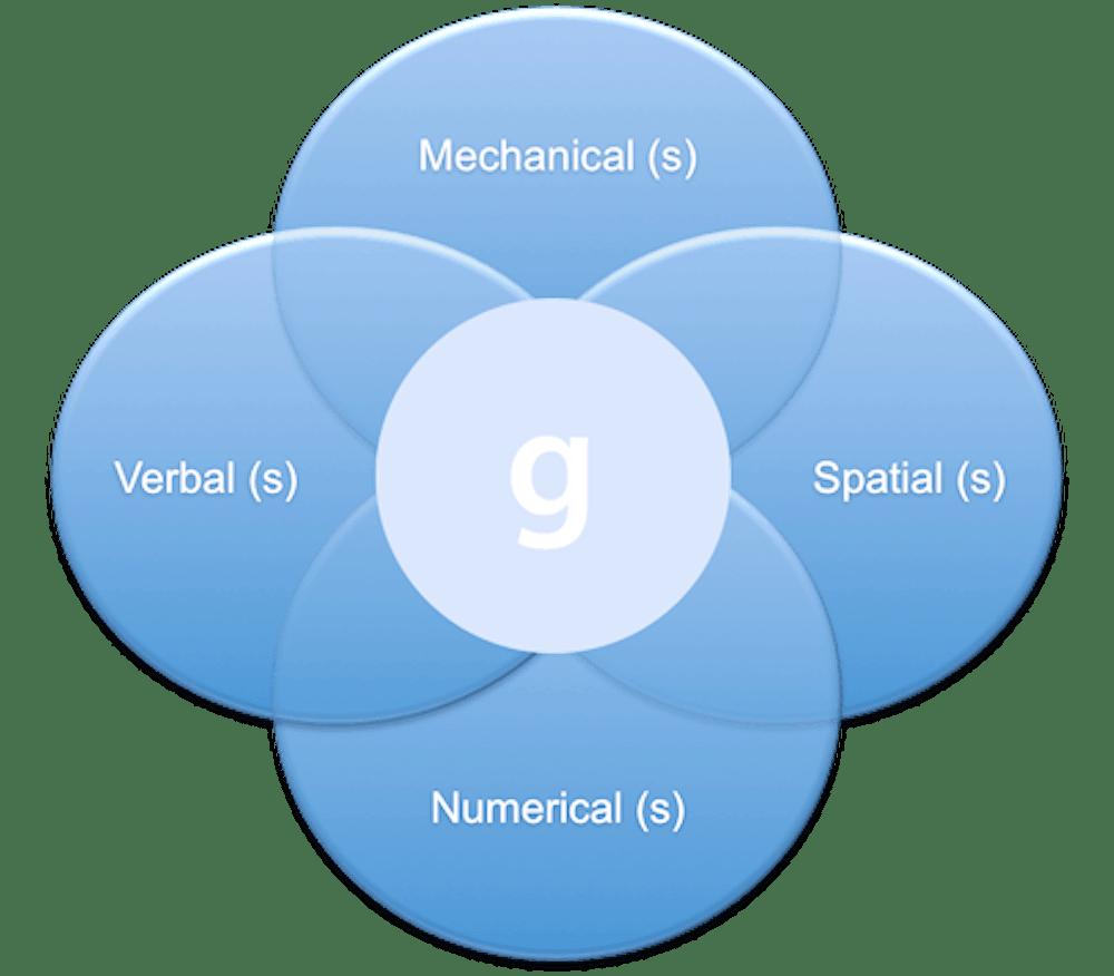 Abstract and Diagrammatic Reasoning Tests