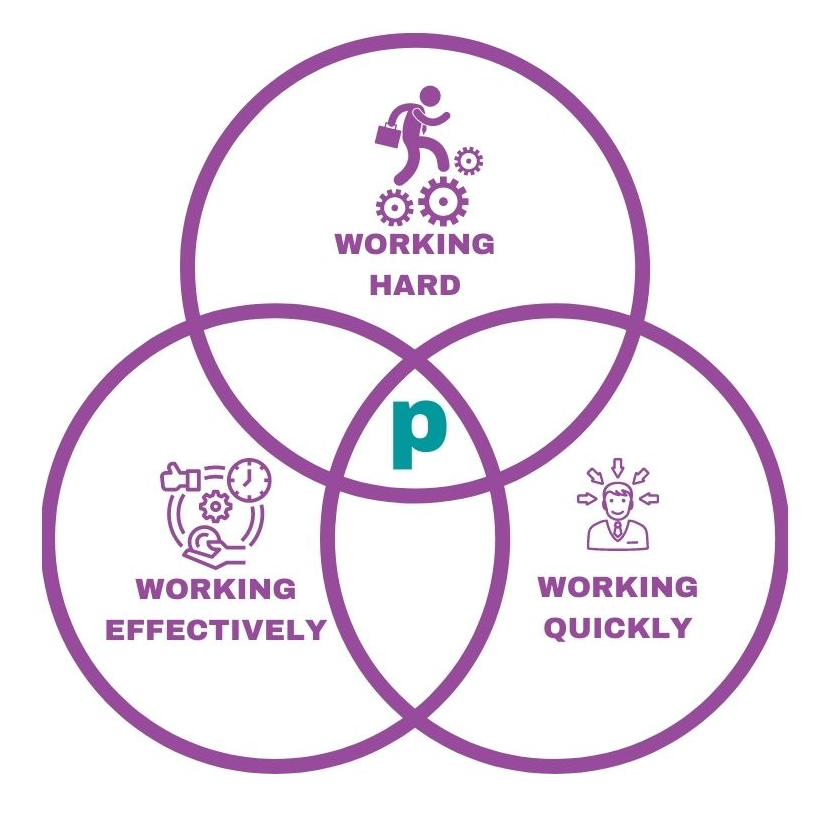 Venn diagram showing the overlap of working hard, working effectively and working quickly, and the sweet spot of productivity in the center