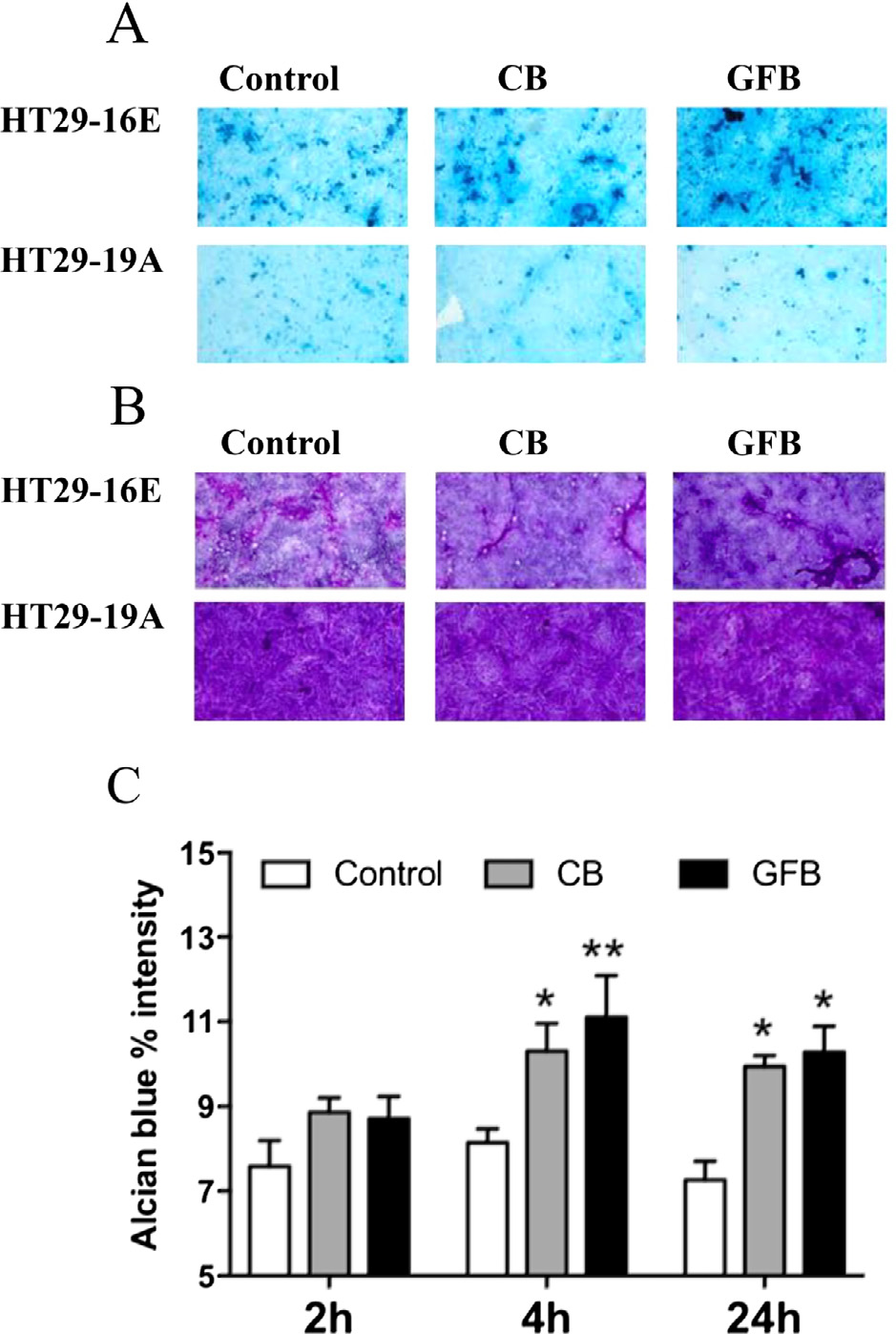 Temperature-treated Gluten Proteins in Gluten Friendly™ Bread Increase Mucus Production and Gut-barrier Function in Human Intestinal Goblet Cells