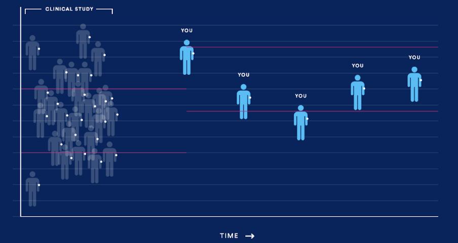 Personal Baselines: A Longitudinal Big Data Approach for Preventive Precision Health