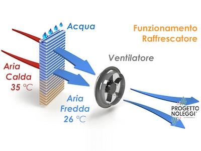 Uno schema che spiega perché i raffrescatori evaporativi siano così efficienti a livello energetico