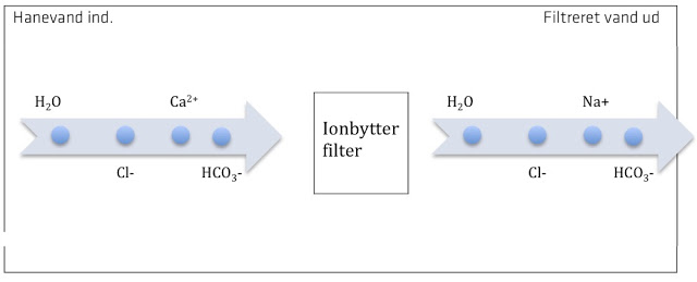 ionbytter filter