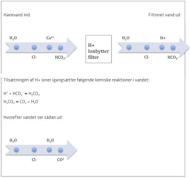 H+ ionbytter filter