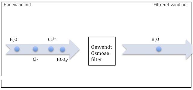 Omvendt Osmose filter